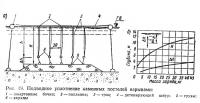 Рис. 19. Подводное уплотнение каменных постелей взрывами