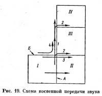 Рис. 19. Схема косвенной передачи звука