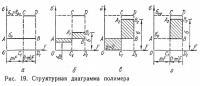 Рис. 19. Структурная диаграмма полимера