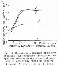 Рис. 19. Зависимость предела прочности образцов однодневного твердения