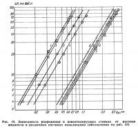 Рис. 19. Зависимость разрежения в невентилируемых стояках от расхода жидкости