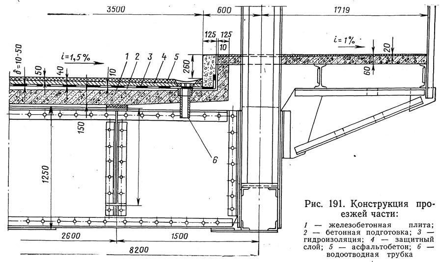 Рис. 191. Конструкция проезжей части