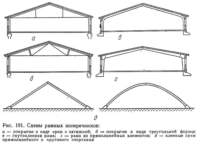 Рис. 191. Схемы рамных поперечников