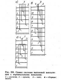 Рис. 191. Схемы системы вытяжной вентиляции с вертикальными каналами