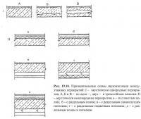 Рис. 19.10. Принципиальные схемы звукоизоляции междуэтажных перекрытий