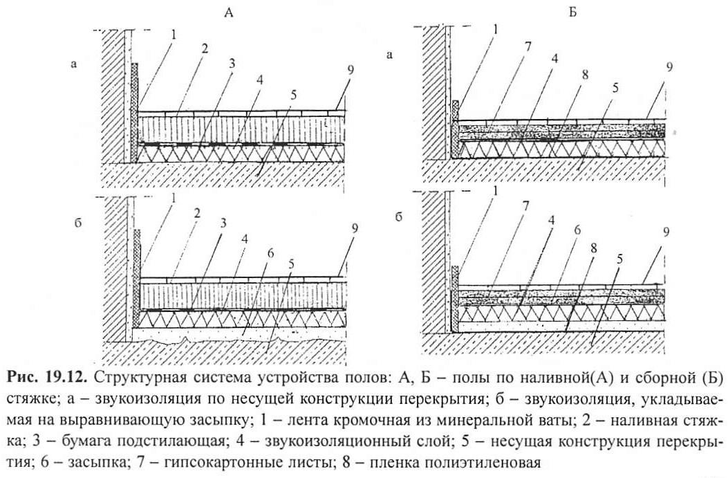 Рис. 19.12. Структурная система устройства полов