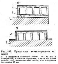 Рис. 192. Приставные вентиляционные каналы