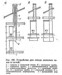 Рис. 196. Устройства для отвода дымовых газов от печей
