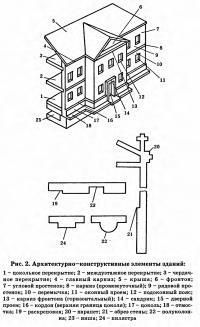 Рис. 2. Архитектурно-конструктивные элементы зданий