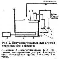 Рис. 2. Битумонагревательный агрегат непрерывного действия