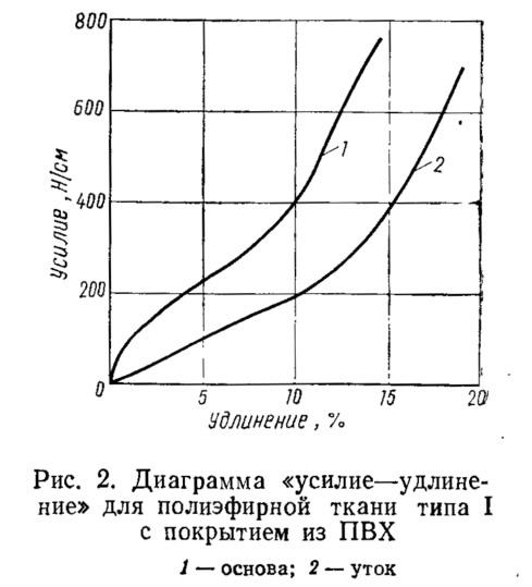 Рис. 2. Диаграмма «усилие-удлинение» для полиэфирной ткани типа I