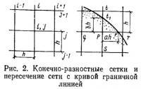 Рис. 2. Конечно-разностные сетки и пересечение сети с кривой граничной линией