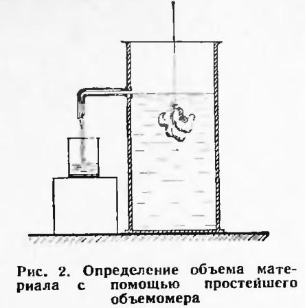 Рис. 2. Определение объема материала с помощью объемомера