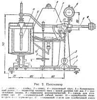 Рис. 2. Пластометр