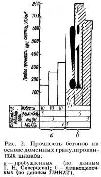 Рис. 2. Прочность бетонов на основе доменных гранулированных шлаков