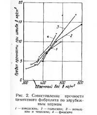 Рис. 2. Сопоставление прочности цементного фибролита по зарубежным нормам