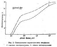 Рис. 2. Спектральная характеристика ширфилла