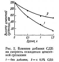 Рис. 2. Влияние добавки СДБ на скорость осаждения цементной суспензии