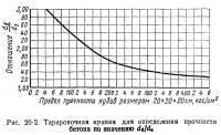 Рис. 20-2. Тарировочная кривая для определения прочности бетона