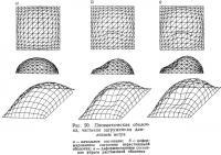 Рис. 20. Пневматическая оболочка, частично загруженная давлением ветра