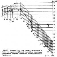 Рис. 20. Величина для расчета перекрытий с полом на звукоизоляционной прослойке