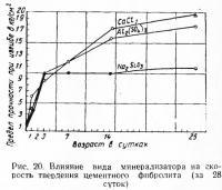 Рис. 20. Влияние вида минерализатора на скорость твердения цементного фибролита