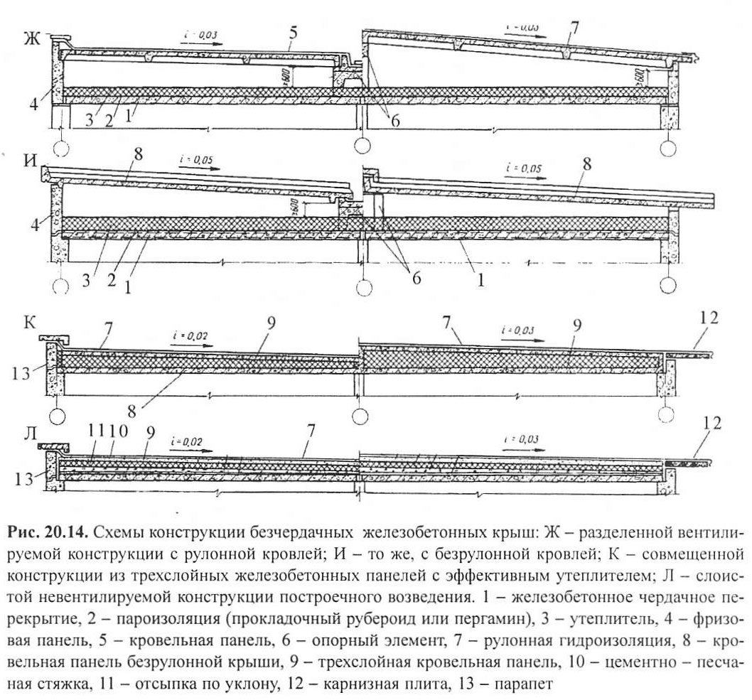 Конструкция железобетонной крыши жби кессоны