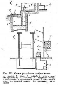 Рис. 202. Схема устройства люфт-клозета