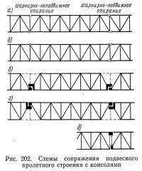 Рис. 202. Схемы сопряжения подвесного пролетного строения с консолями