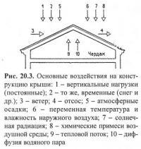 Рис. 20.3. Основные воздействия на конструкцию крыши