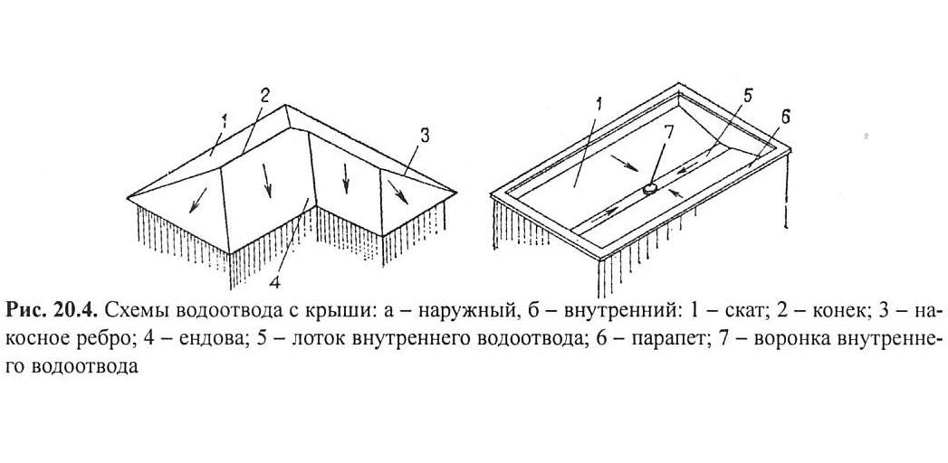 Схемы водоотвода с крыши