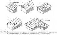 Рис. 20.5. Основные типы скатных крыш и их элементы