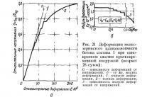 Рис. 21. Деформации мелкозернистого шлакощелочного бетона состава 1