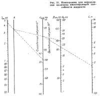 Рис. 21. Номограмма для определения величины эжектирующей способности жидкости