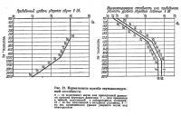 Рис. 21. Нормативные кривые звукоизолирующей способности