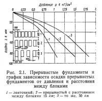 Рис. 2.1. Прерывистые фундаменты и график зависимости осадки