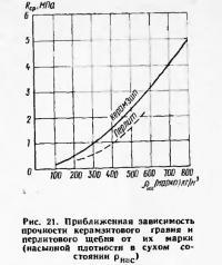 Рис. 21. Приближенная зависимость прочности керамзитового гравия