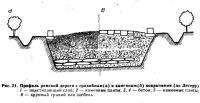 Рис. 21. Профиль римской дороги с гравийиым и каменным покрытиями