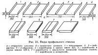 Рис. 21. Виды профильного стекла