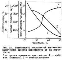 Рис. 2.1. Зависимость физико-механических свойств известняков