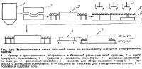 Рис. 2.10. Технологическая схема поточной линии по производству фасадных глазурованных плиток
