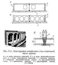 Рис. 2.11. Конструкция поперечных стен подземной части здания