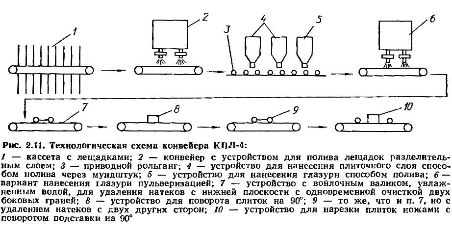 Конвейер технологическая схема