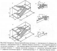 Рис. 21.5. Стандартные сборные железобетонные лестницы
