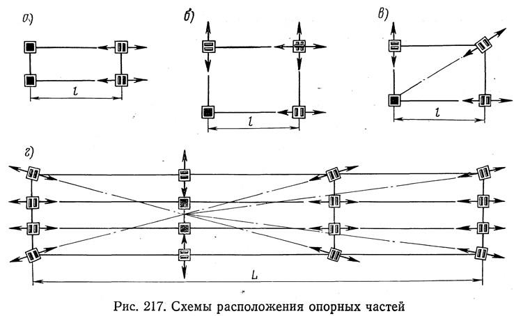 Размеры опорных частей автодорожных мостов