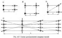 Рис. 217. Схемы расположения опорных частей