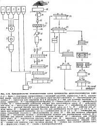 Рис. 2.19. Технологическая схема производства древесноволокнистых плит