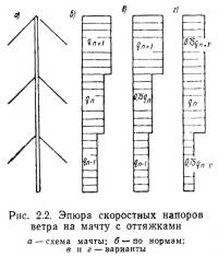 Рис. 2.2. Эпюра скоростных напоров ветра на мачту с оттяжками