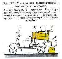 Рис. 22. Машина для транспортирования мастики по кровле