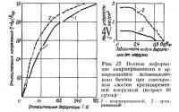 Рис. 22. Полные деформации неармированного и армированного шлакощелочного бетона